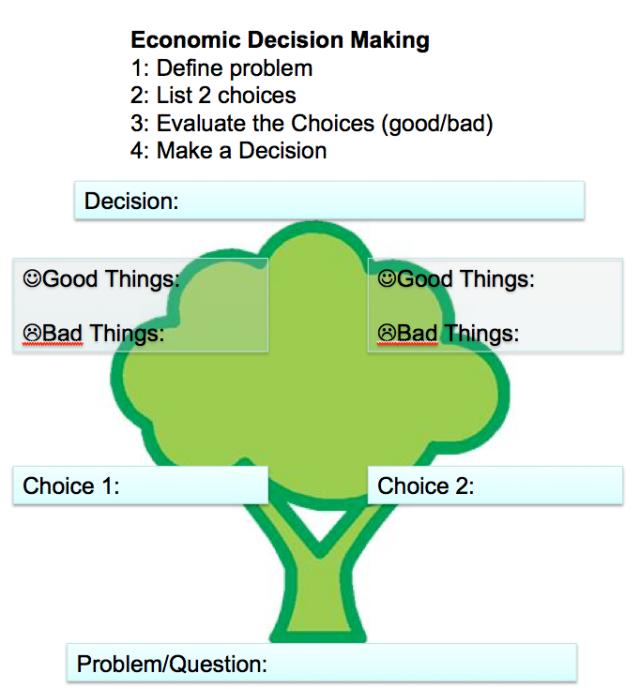 Image of decision tree