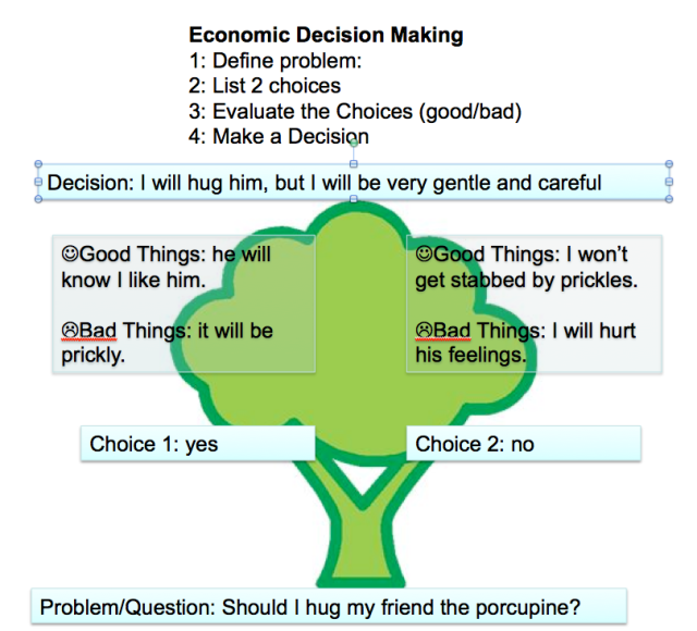 Image of decision tree completed